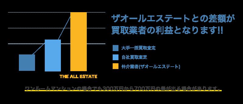 売却価格を他業種と比較したグラフ